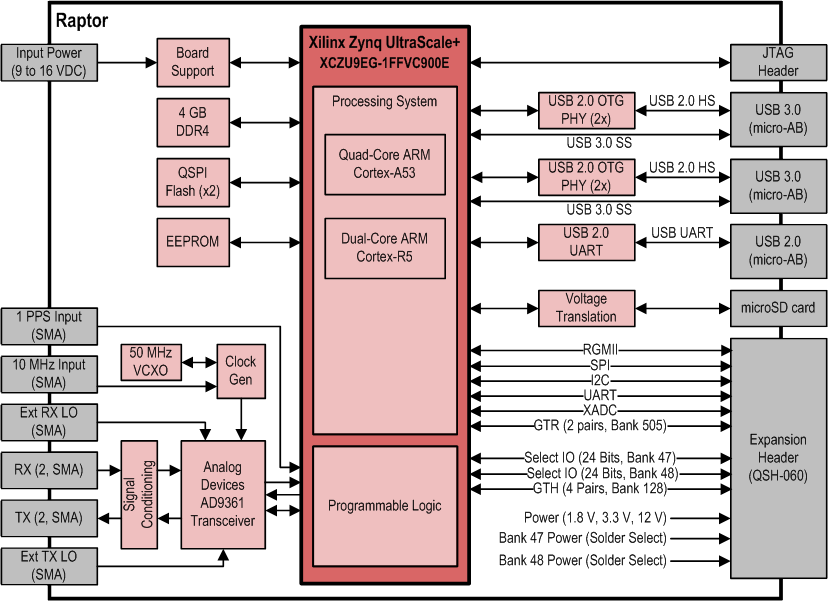 Electrical Subsystems - Raptor™ SDR Development Kit - Rincon